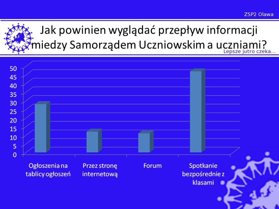 Jak powinien wyglądać przepływ informacji miedzy Samorządem Uczniowskim a uczniami?