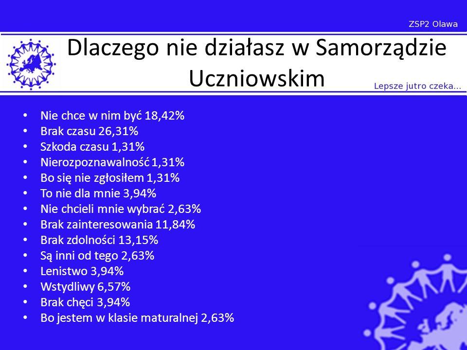 Dlaczego nie działasz w Samorządzie Uczniowskim Nie chce w nim być 18,42% Brak czasu 26,31% Szkoda czasu 1,31% Nierozpoznawalność 1,31% Bo się nie zgłosiłem 1,31% To nie dla mnie 3,94% Nie chcieli mnie wybrać 2,63% Brak zainteresowania 11,84% Brak zdolności 13,15% Są inni od tego 2,63% Lenistwo 3,94% Wstydliwy 6,57% Brak chęci 3,94% Bo jestem w klasie maturalnej 2,63%