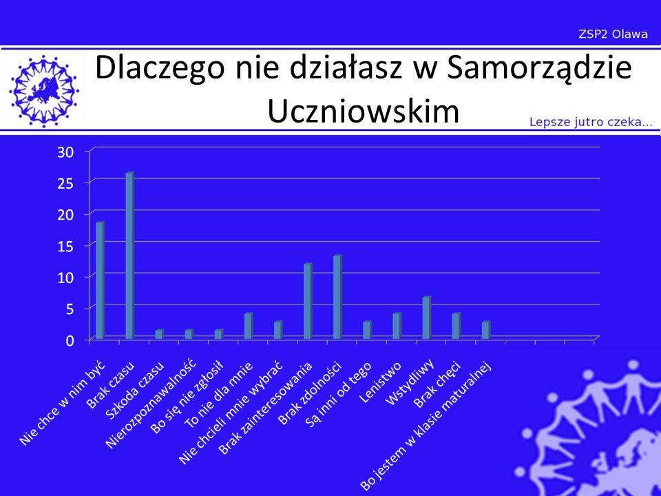 Wymień 3 pożądane cechy przewodniczącego Odpowiedzialny 15,57% Pracowity 16,39% Stanowczy 1,23% Inteligentny 9,43% Pomysłowość 6,15% Przyjazny 10,66% Odważny 2,05% Pewny siebie 6,15% Zaangażowany 2,05% Zorganizowany 4,51% Sumienność 6,56% Uczciwy 11,89% Obiektywny 0,8% Sprawiedliwy 3,28% Zabawny 1,23% Ambitny 0,82% Charyzmatyczny 1,23%
