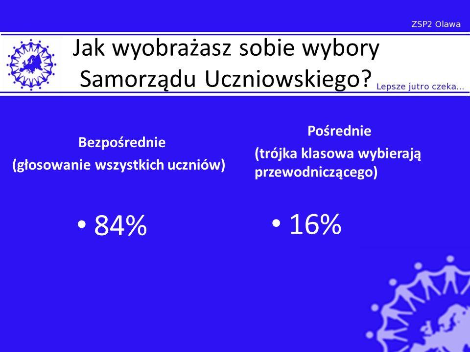 Jak wyobrażasz sobie wybory Samorządu Uczniowskiego.