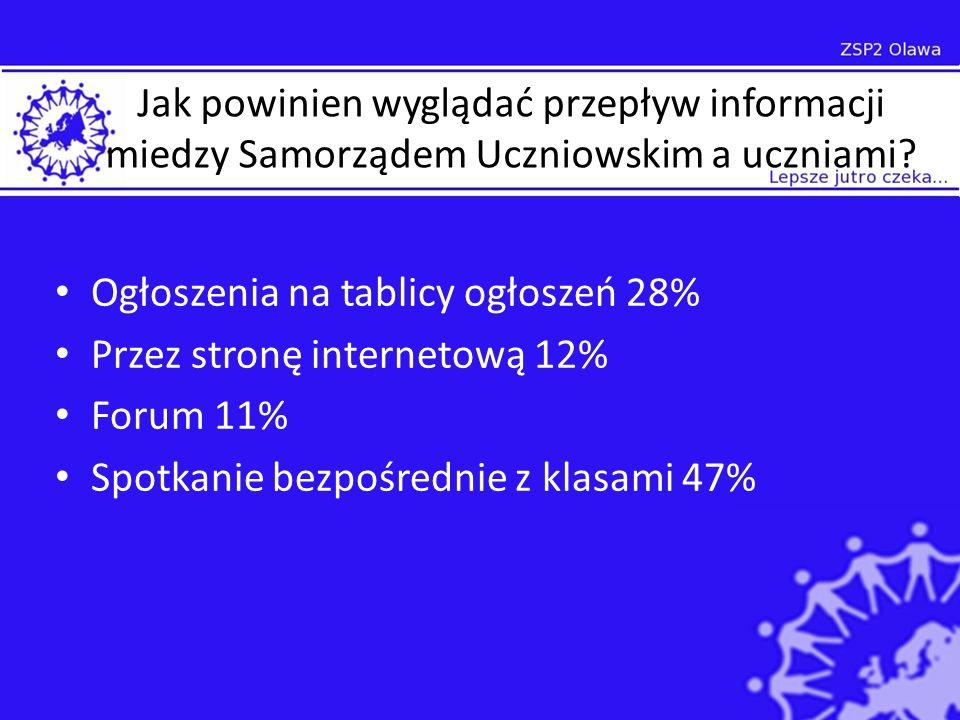 Jak powinien wyglądać przepływ informacji miedzy Samorządem Uczniowskim a uczniami.