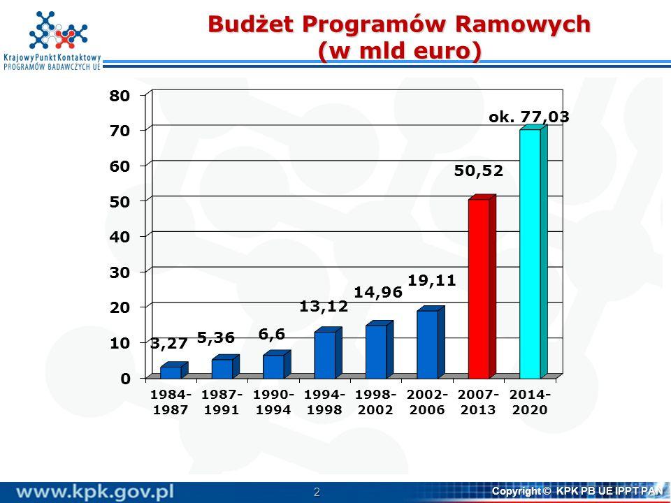 2 Copyright © KPK PB UE IPPT PAN Budżet Programów Ramowych (w mld euro)