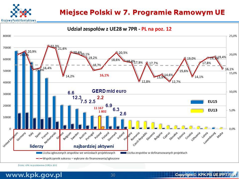 30 Copyright © KPK PB UE IPPT PAN Źródło: KPK na podstawie e-CORDA 2013 6.6 12.3 7.52.5 2.2 6.9 6.3 2.6 GERD mld euro Miejsce Polski w 7. Programie Ra