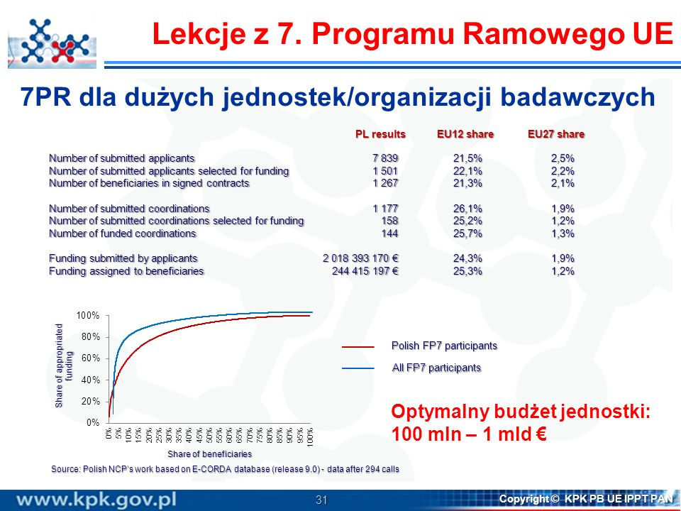 31 Copyright © KPK PB UE IPPT PAN EU12 share EU27 share PL results Source: Polish NCPs work based on E-CORDA database (release 9.0) - data after 294 c