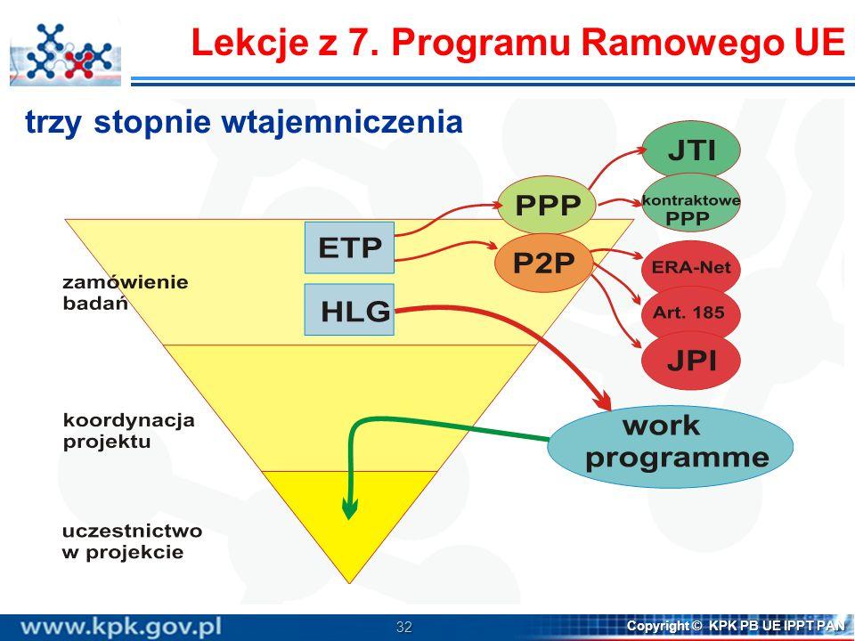 32 Copyright © KPK PB UE IPPT PAN Lekcje z 7. Programu Ramowego UE trzy stopnie wtajemniczenia