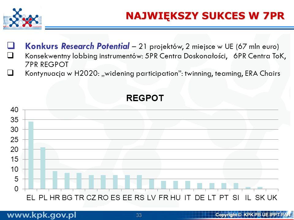 33 Copyright © KPK PB UE IPPT PAN NAJWIĘKSZY SUKCES W 7PR 33 Konkurs Research Potential – 21 projektów, 2 miejsce w UE (67 mln euro) Konsekwentny lobbing instrumentów: 5PR Centra Doskonałości, 6PR Centra ToK, 7PR REGPOT Kontynuacja w H2020: widening participation: twinning, teaming, ERA Chairs