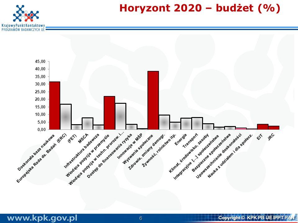 6 Copyright © KPK PB UE IPPT PAN Horyzont 2020 – budżet (%)