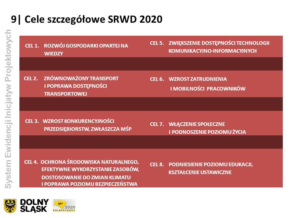 9| Cele szczegółowe SRWD 2020 CEL 1. ROZWÓJ GOSPODARKI OPARTEJ NA WIEDZY CEL 5. ZWIĘKSZENIE DOSTĘPNOŚCI TECHNOLOGII KOMUNIKACYJNO-INFORMACYJNYCH CEL 2