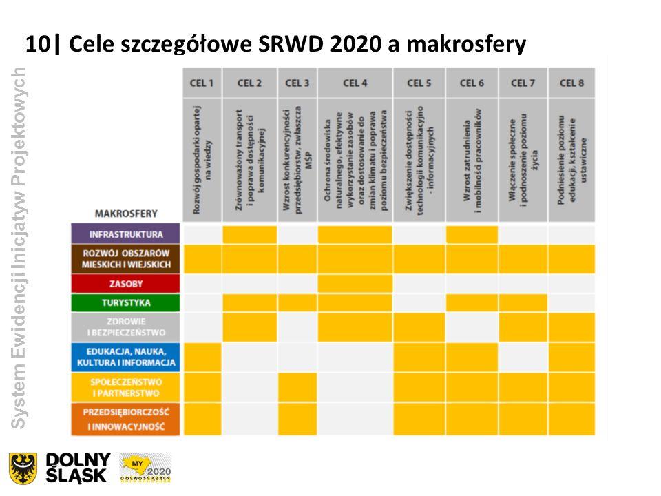 10| Cele szczegółowe SRWD 2020 a makrosfery System Ewidencji Inicjatyw Projektowych