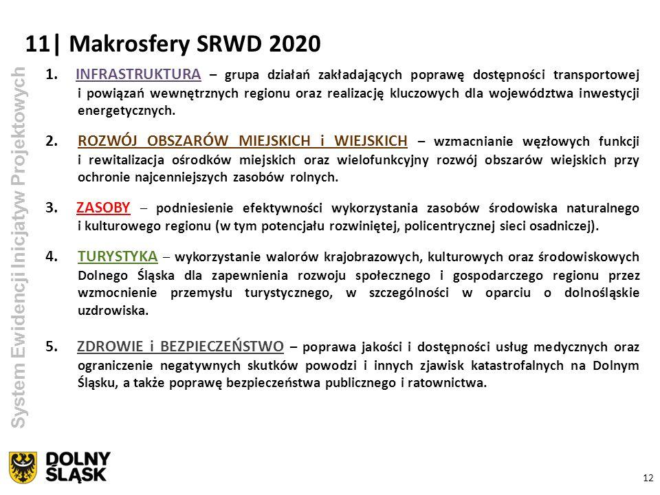 1. INFRASTRUKTURA – grupa działań zakładających poprawę dostępności transportowej i powiązań wewnętrznych regionu oraz realizację kluczowych dla wojew