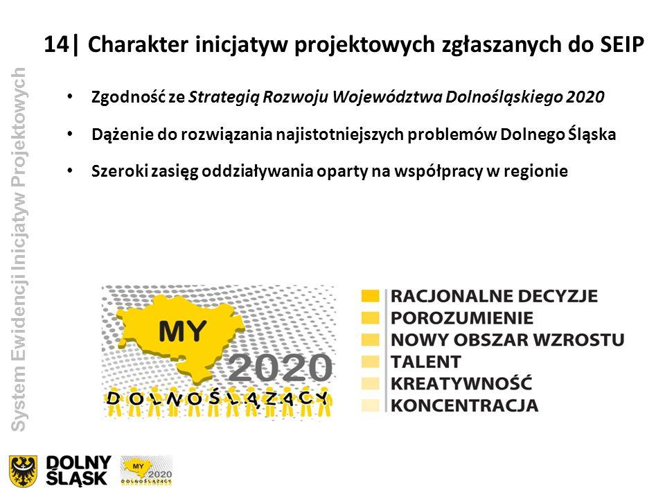 14| Charakter inicjatyw projektowych zgłaszanych do SEIP System Ewidencji Inicjatyw Projektowych Zgodność ze Strategią Rozwoju Województwa Dolnośląski