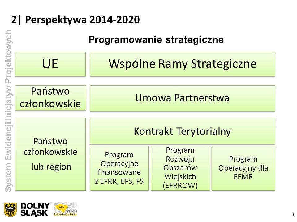 3 2| Perspektywa 2014-2020 System Ewidencji Inicjatyw Projektowych UE Wspólne Ramy Strategiczne Umowa Partnerstwa Państwo członkowskie Program Operacy