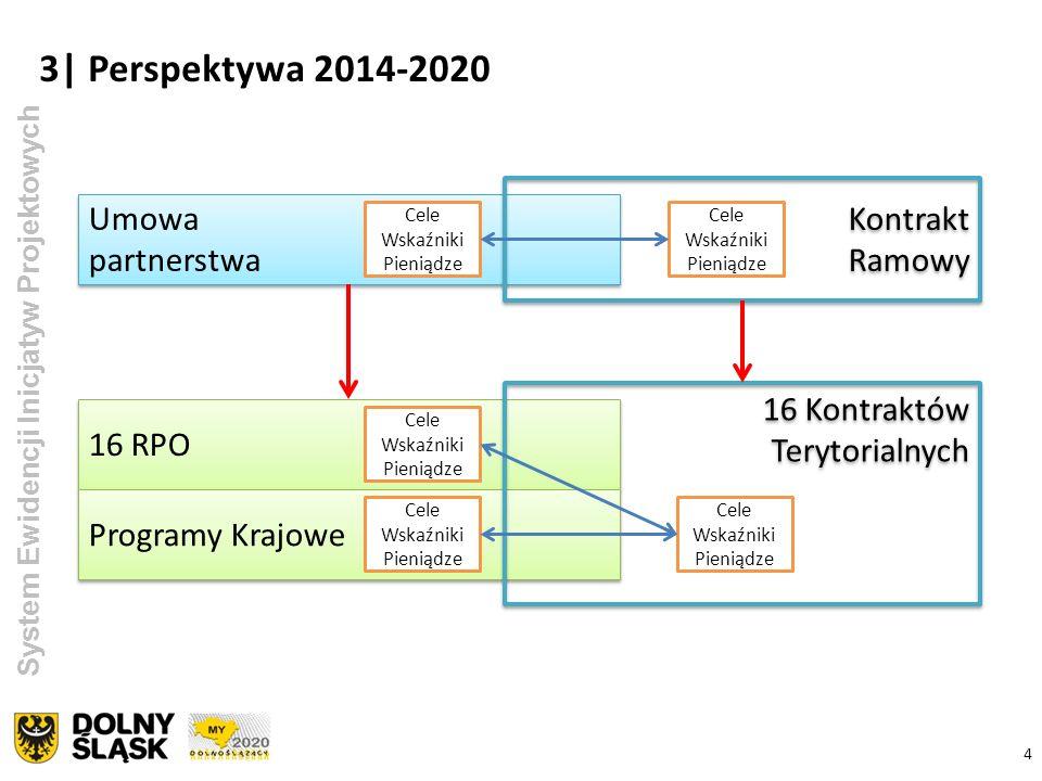4 3| Perspektywa 2014-2020 System Ewidencji Inicjatyw Projektowych Umowa partnerstwa Cele Wskaźniki Pieniądze 16 RPO Cele Wskaźniki Pieniądze Programy