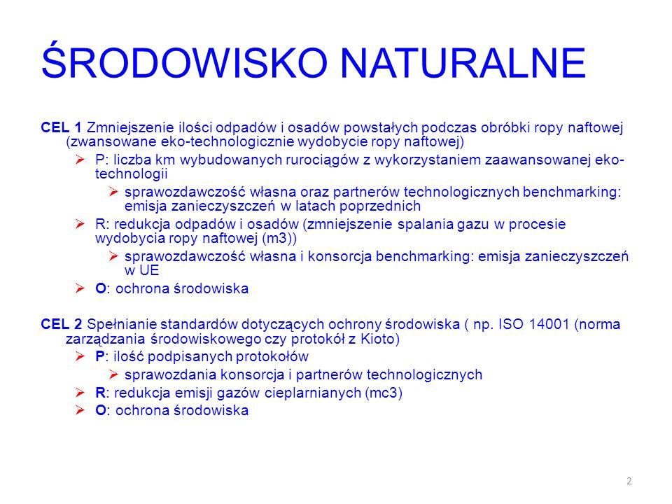 ŚRODOWISKO NATURALNE CEL 1 Zmniejszenie ilości odpadów i osadów powstałych podczas obróbki ropy naftowej (zwansowane eko-technologicznie wydobycie ropy naftowej) P: liczba km wybudowanych rurociągów z wykorzystaniem zaawansowanej eko- technologii sprawozdawczość własna oraz partnerów technologicznych benchmarking: emisja zanieczyszczeń w latach poprzednich R: redukcja odpadów i osadów (zmniejszenie spalania gazu w procesie wydobycia ropy naftowej (m3)) sprawozdawczość własna i konsorcja benchmarking: emisja zanieczyszczeń w UE O: ochrona środowiska CEL 2 Spełnianie standardów dotyczących ochrony środowiska ( np.