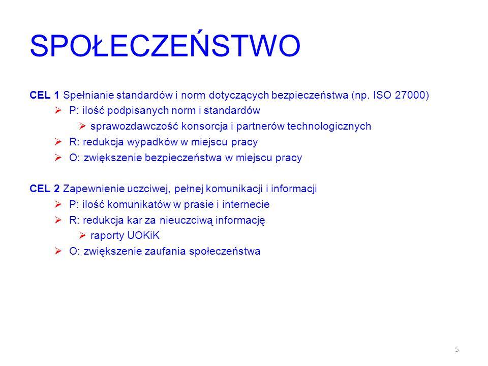 SPOŁECZEŃSTWO CEL 1 Spełnianie standardów i norm dotyczących bezpieczeństwa (np. ISO 27000) P: ilość podpisanych norm i standardów sprawozdawczość kon