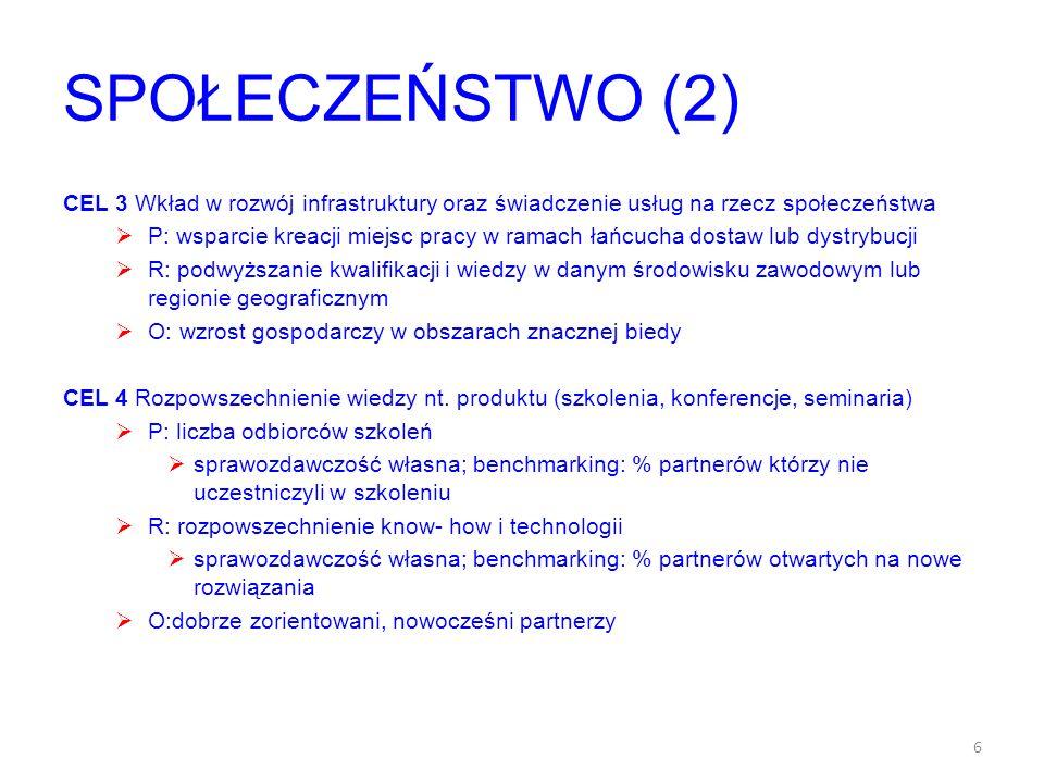 SPOŁECZEŃSTWO (2) CEL 3 Wkład w rozwój infrastruktury oraz świadczenie usług na rzecz społeczeństwa P: wsparcie kreacji miejsc pracy w ramach łańcucha