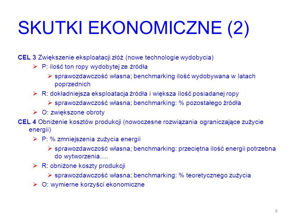 SKUTKI EKONOMICZNE (2) CEL 3 Zwiększenie eksploatacji złóż (nowe technologie wydobycia) P: ilość ton ropy wydobytej ze źródła sprawozdawczość własna;