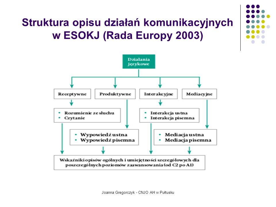Struktura opisu działań komunikacyjnych w ESOKJ (Rada Europy 2003) Joanna Gregorczyk - CNJO AH w Pułtusku