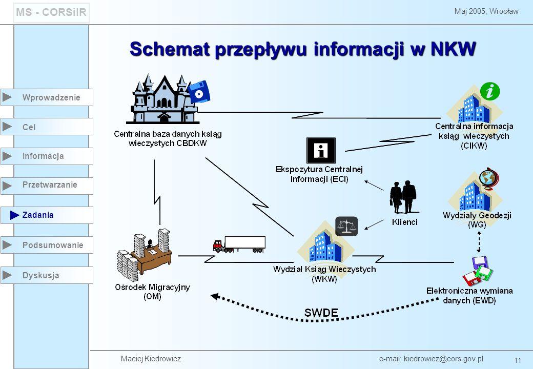 Maciej Kiedrowicz e-mail: kiedrowicz@cors.gov.pl 11 Maj 2005, Wrocław MS - CORSiIR Wprowadzenie Podsumowanie Cel Informacja Przetwarzanie Zadania Dysk