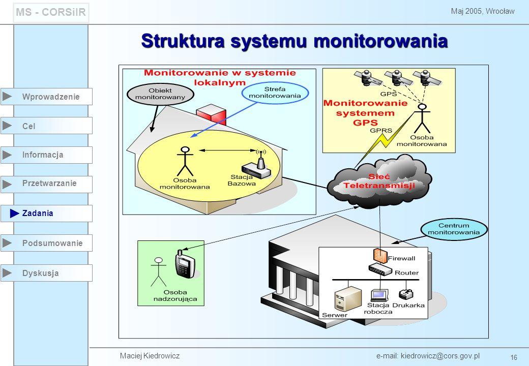 Maciej Kiedrowicz e-mail: kiedrowicz@cors.gov.pl 16 Maj 2005, Wrocław MS - CORSiIR Wprowadzenie Podsumowanie Cel Informacja Przetwarzanie Zadania Dyskusja Struktura systemu monitorowania