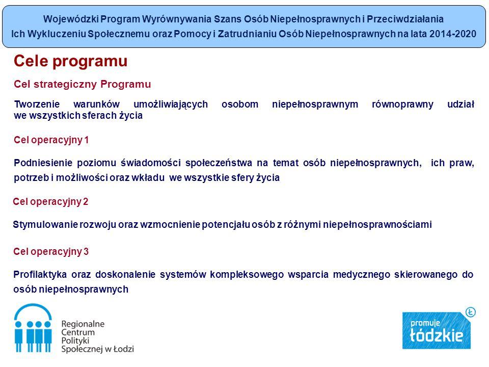 Cele programu Cel strategiczny Programu Tworzenie warunków umożliwiających osobom niepełnosprawnym równoprawny udział we wszystkich sferach życia Cel operacyjny 1 Podniesienie poziomu świadomości społeczeństwa na temat osób niepełnosprawnych, ich praw, potrzeb i możliwości oraz wkładu we wszystkie sfery życia Cel operacyjny 2 Stymulowanie rozwoju oraz wzmocnienie potencjału osób z różnymi niepełnosprawnościami Cel operacyjny 3 Profilaktyka oraz doskonalenie systemów kompleksowego wsparcia medycznego skierowanego do osób niepełnosprawnych Wojewódzki Program Wyrównywania Szans Osób Niepełnosprawnych i Przeciwdziałania Ich Wykluczeniu Społecznemu oraz Pomocy i Zatrudnianiu Osób Niepełnosprawnych na lata 2014-2020