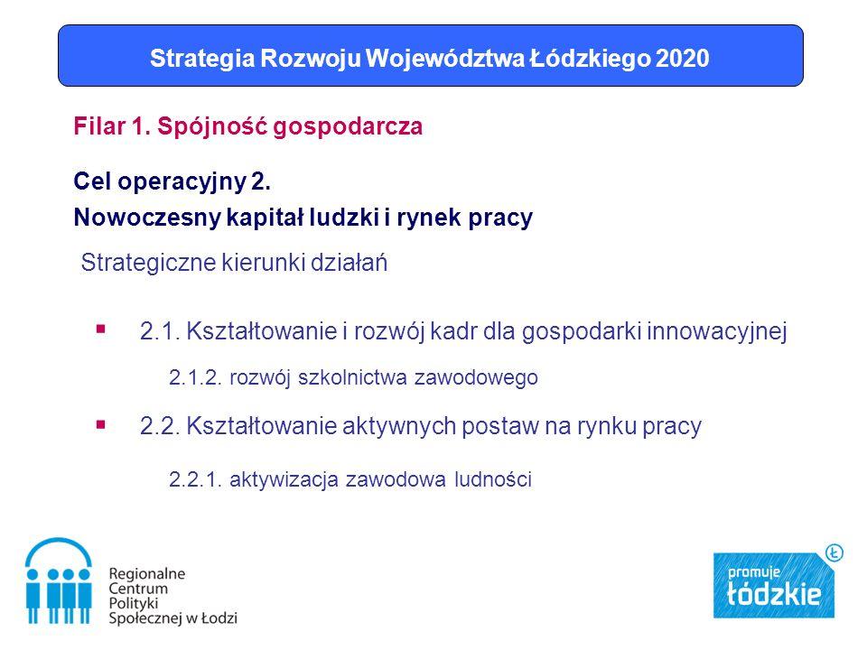 Strategiczne kierunki działań 2.1. Kształtowanie i rozwój kadr dla gospodarki innowacyjnej 2.1.2.