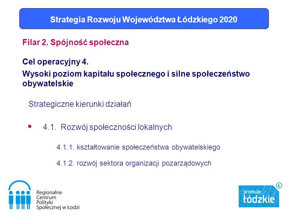 Strategiczne kierunki działań 4.1. Rozwój społeczności lokalnych 4.1.1.