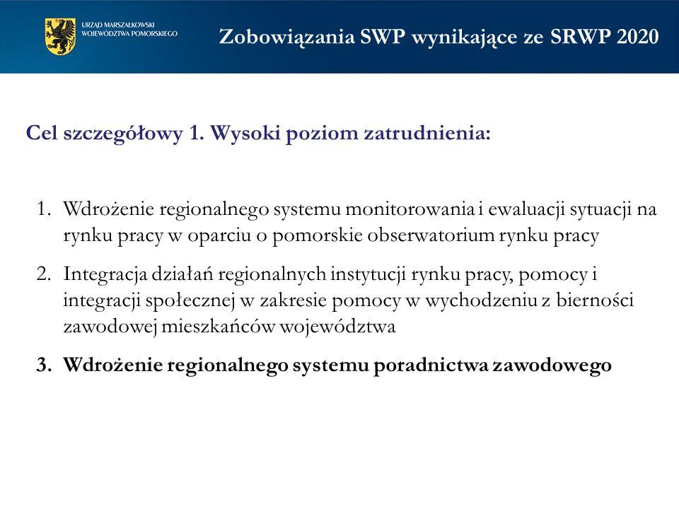 1.Wdrożenie regionalnego systemu monitorowania i ewaluacji sytuacji na rynku pracy w oparciu o pomorskie obserwatorium rynku pracy 2.Integracja działa