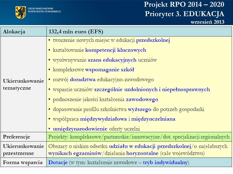 Projekt RPO 2014 – 2020 Priorytet 3. EDUKACJA wrzesień 2013 Alokacja 132,4 mln euro (EFS) Ukierunkowanie tematyczne tworzenie nowych miejsc w edukacji
