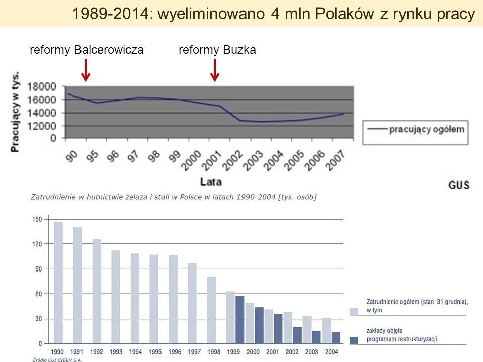 reformy Balcerowiczareformy Buzka 1989-2014: wyeliminowano 4 mln Polaków z rynku pracy