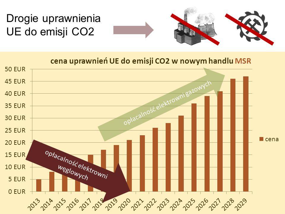 Drogie uprawnienia UE do emisji CO2 opłacalność elektrowni gazowych opłacalność elektrowni węglowych