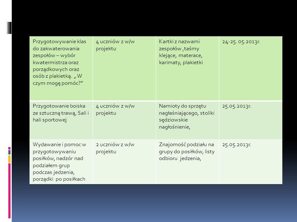 Konsultacje z opiekunem projektu: Termin realizacji Cel konsultacjiWnioski po konsultacji Podpisy uczniów 06.05.2013 Zawarcie kontraktuMotywowanie uczniów do udziału w projekcie 10.05.2013 Wybranie i omówienie propozycji zadań do wykonania Odpowiednio dopasować zadania do możliwości uczniów 17.05.2013 Wybranie zespołów, liderów i przydział zadań Uczniowie chętnie podzielili się obowiązkami 22.05.2013 Praca w zespołach, przygotowywanie materiałów z zakresu obowiązków, podział zadań w zespołach Uczniowie przygotowywali się do prezentacji projektu 25.05.2013 Prezentacja na Ogólnopolskim Festiwalu Hokeja na Trawie Dziewcząt do lat 10.
