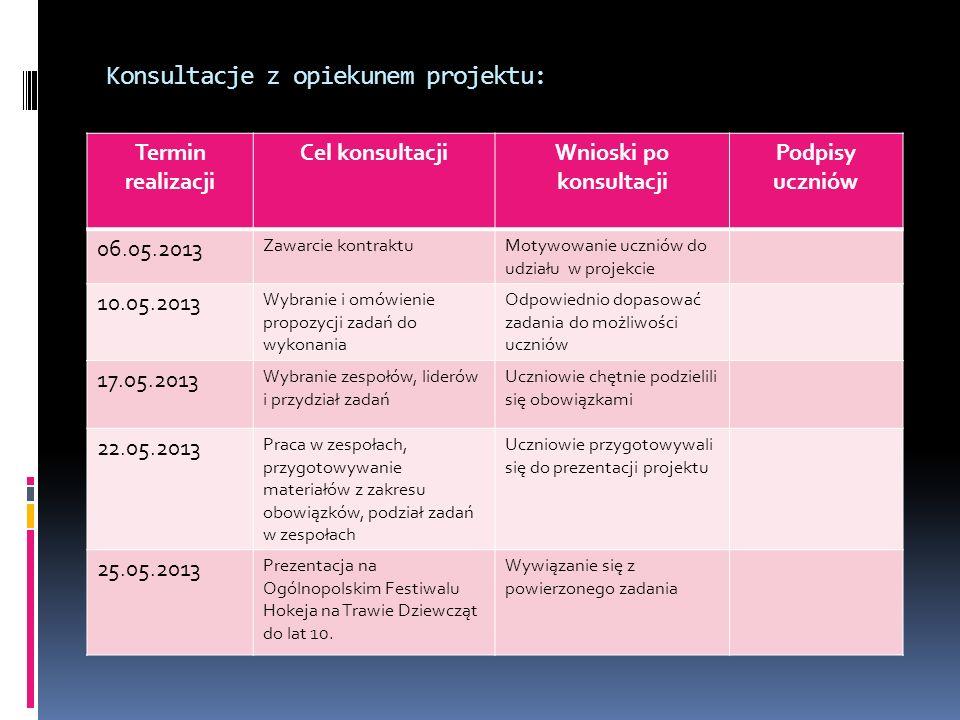 Konsultacje z opiekunem projektu: Termin realizacji Cel konsultacjiWnioski po konsultacji Podpisy uczniów 06.05.2013 Zawarcie kontraktuMotywowanie ucz