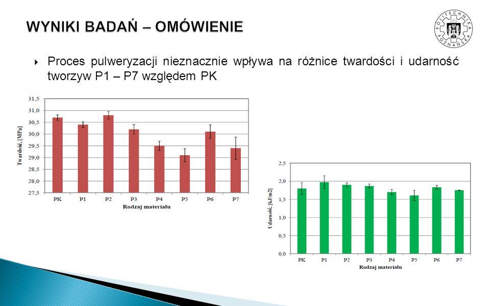 Proces pulweryzacji nieznacznie wpływa na różnice twardości i udarność tworzyw P1 – P7 względem PK