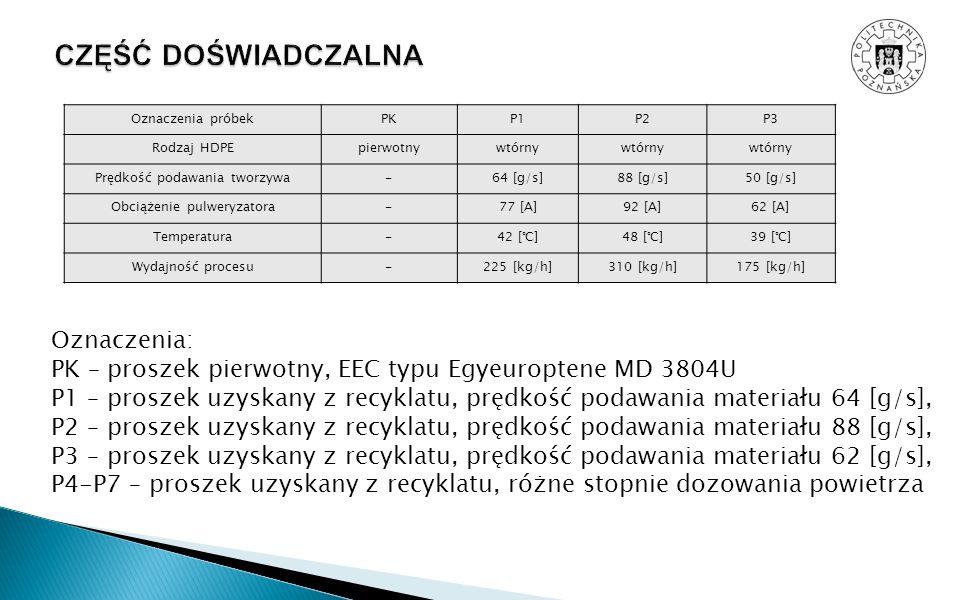 Oznaczenia: PK – proszek pierwotny, EEC typu Egyeuroptene MD 3804U P1 – proszek uzyskany z recyklatu, prędkość podawania materiału 64 [g/s], P2 – pros
