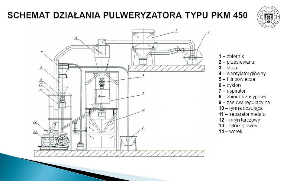1 – zbiornik 2 – przesiewarka 3 – śluza 4 – wentylator główny 5 – filtr powietrza 6 – cyklon 7 – aspirator 8 – zbiornik zasypowy 9 – zasuwa regulacyjn