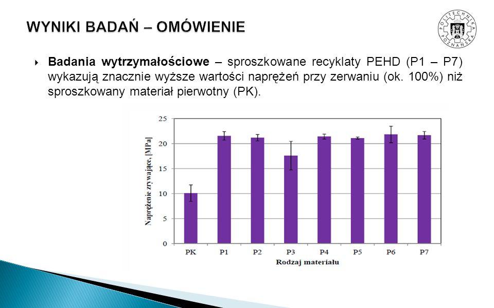 Badania wytrzymałościowe – sproszkowane recyklaty PEHD (P1 – P7) wykazują znacznie wyższe wartości naprężeń przy zerwaniu (ok. 100%) niż sproszkowany