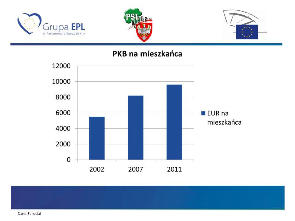 Dane:Eurostat