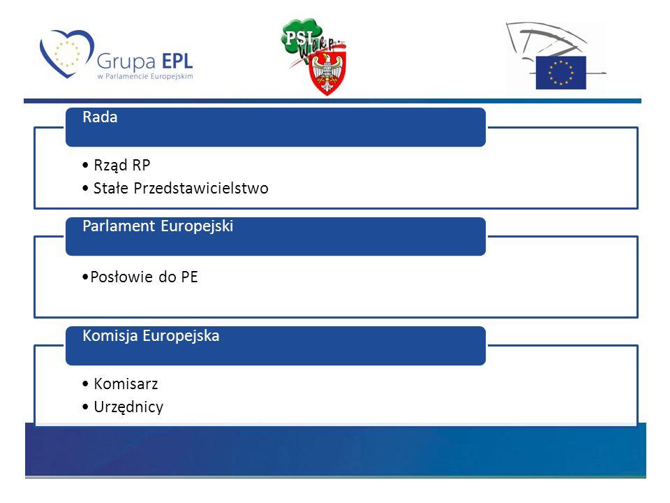 Rząd RP Stałe Przedstawicielstwo Rada Posłowie do PE Parlament Europejski Komisarz Urzędnicy Komisja Europejska