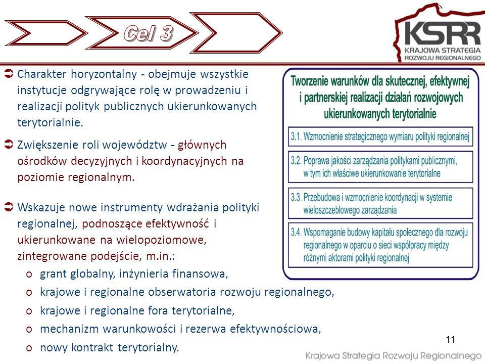 11 Charakter horyzontalny - obejmuje wszystkie instytucje odgrywające rolę w prowadzeniu i realizacji polityk publicznych ukierunkowanych terytorialni