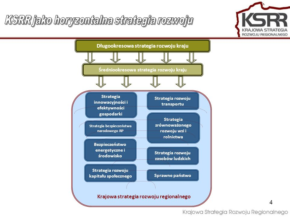 4 Strategia zrównoważonego rozwoju wsi i rolnictwa Strategia bezpieczeństwa narodowego RP Sprawne państwo Bezpieczeństwo energetyczne i środowisko Str
