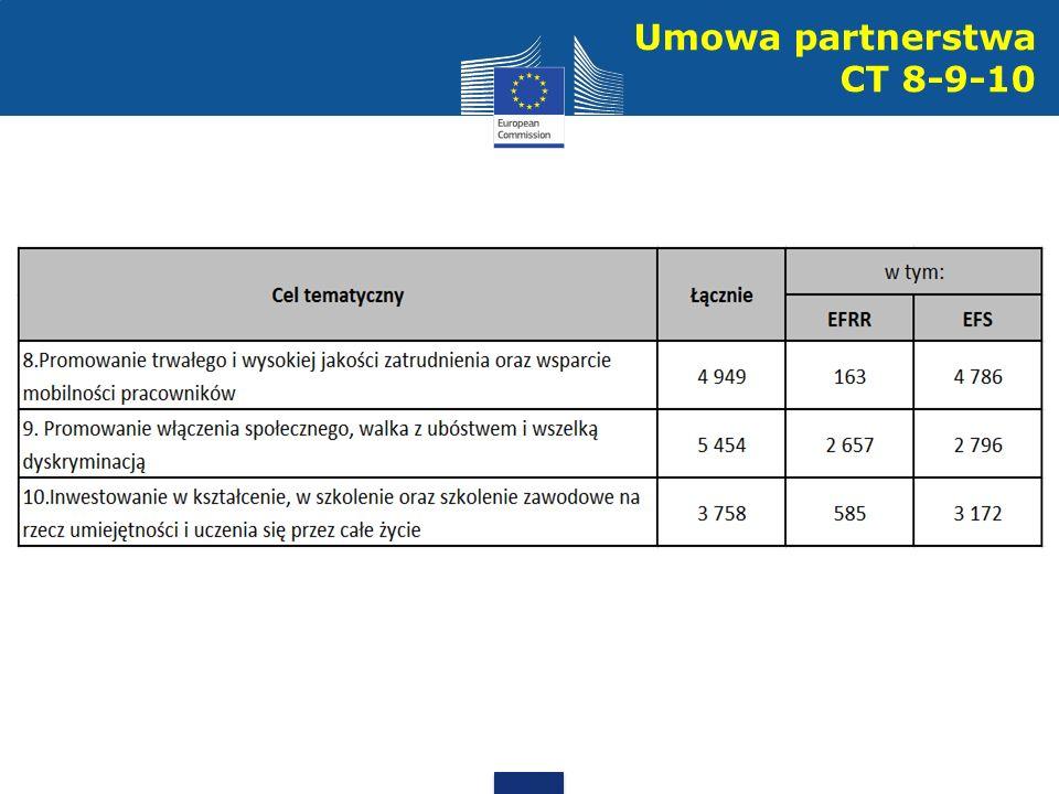 Umowa partnerstwa CT 8-9-10
