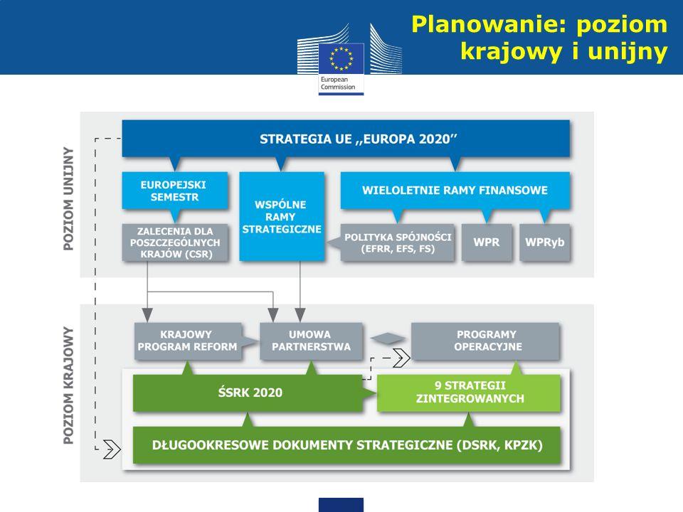 Planowanie: poziom krajowy i unijny