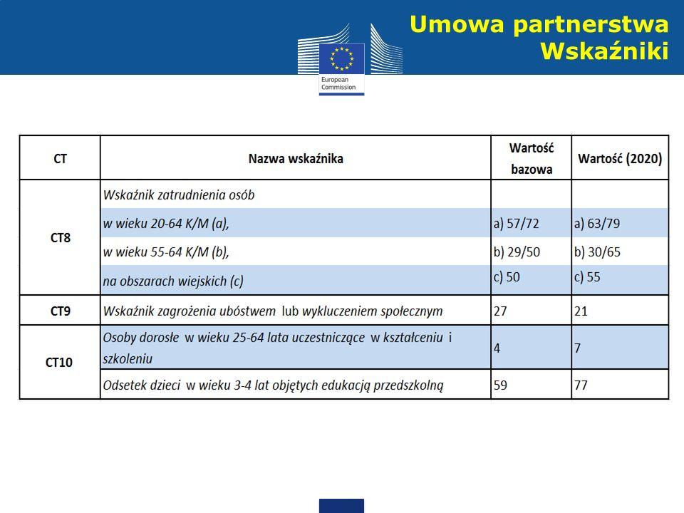 Umowa partnerstwa Wskaźniki