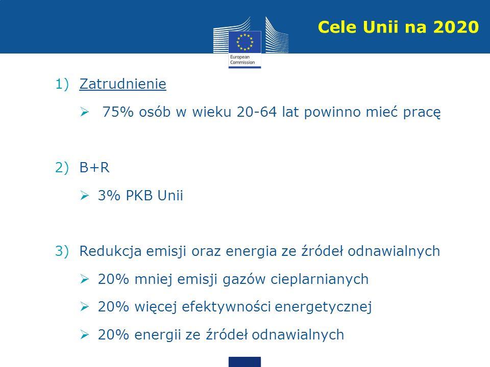 1)Zatrudnienie 75% osób w wieku 20-64 lat powinno mieć pracę 2)B+R 3% PKB Unii 3)Redukcja emisji oraz energia ze źródeł odnawialnych 20% mniej emisji gazów cieplarnianych 20% więcej efektywności energetycznej 20% energii ze źródeł odnawialnych Cele Unii na 2020