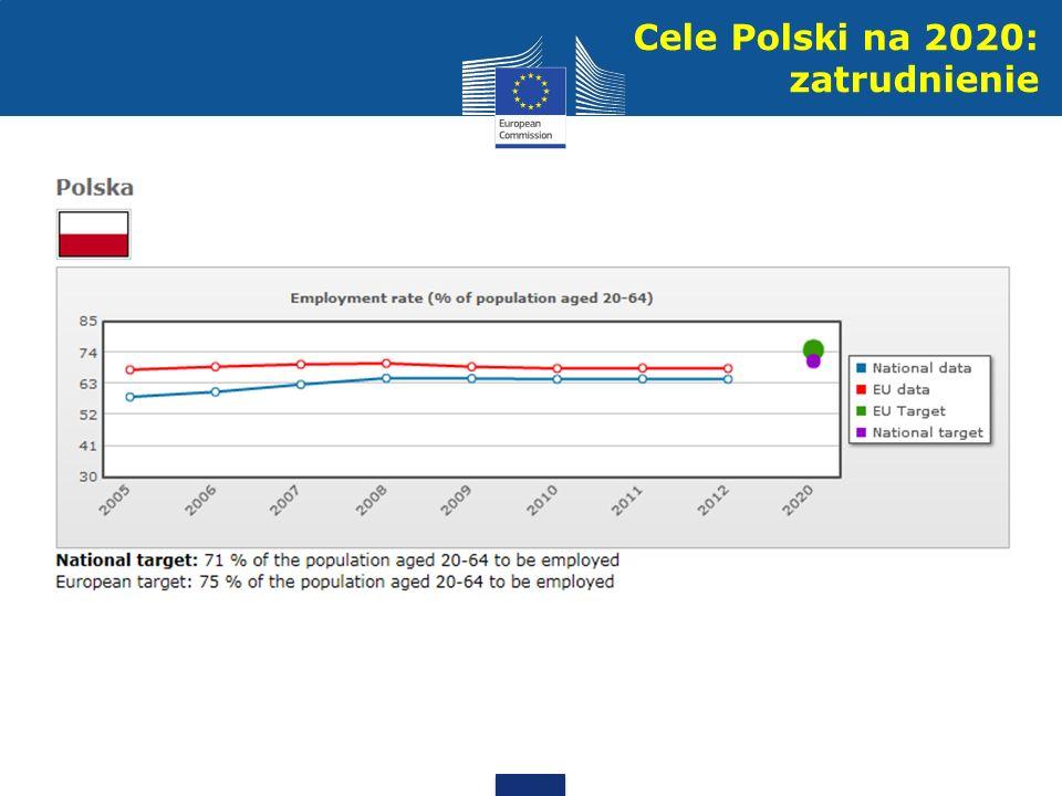 Cele Polski na 2020: zatrudnienie