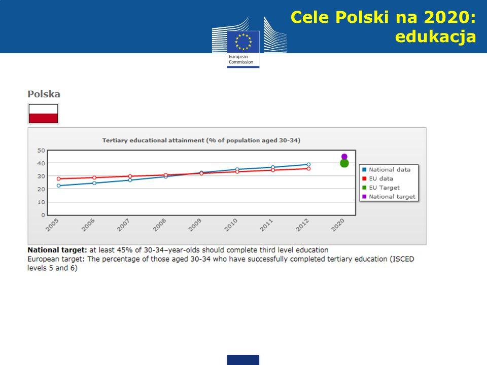 Cele Polski na 2020: edukacja
