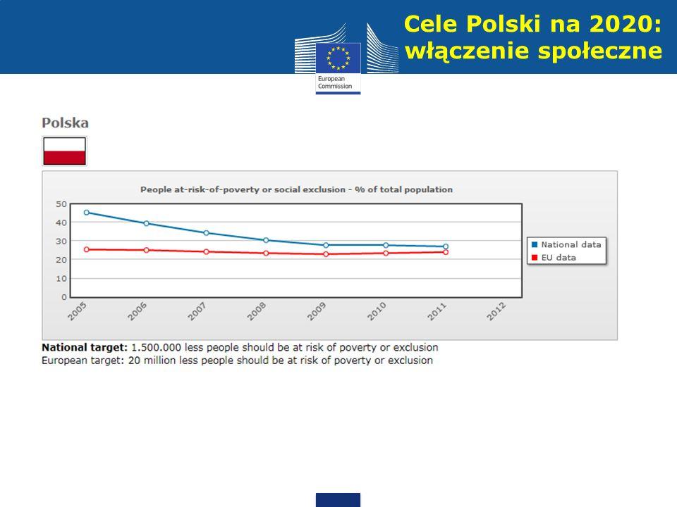 Cele Polski na 2020: włączenie społeczne