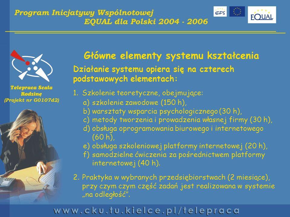 Główne elementy systemu kształcenia Działanie systemu opiera się na czterech podstawowych elementach: 1.Szkolenie teoretyczne, obejmujące: a)szkolenie zawodowe (150 h), b)warsztaty wsparcia psychologicznego (30 h), c)metody tworzenia i prowadzenia własnej firmy (30 h), d)obsługa oprogramowania biurowego i internetowego (60 h), e)obsługa szkoleniowej platformy internetowej (20 h), f)samodzielne ćwiczenia za pośrednictwem platformy internetowej (40 h).
