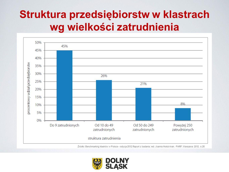 Struktura przedsiębiorstw w klastrach wg wielkości zatrudnienia Źródło: Benchmarking klastrów w Polsce – edycja 2012.Raport z badania, red. Joanna Hoł